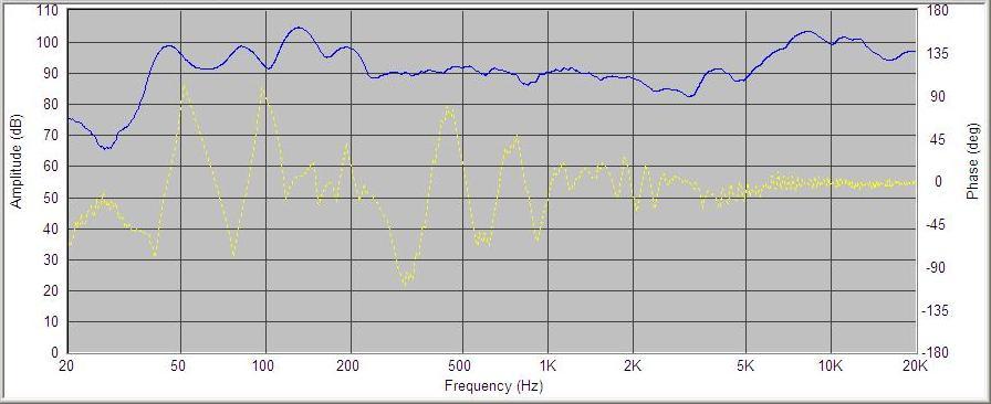 Frequency response Centaur