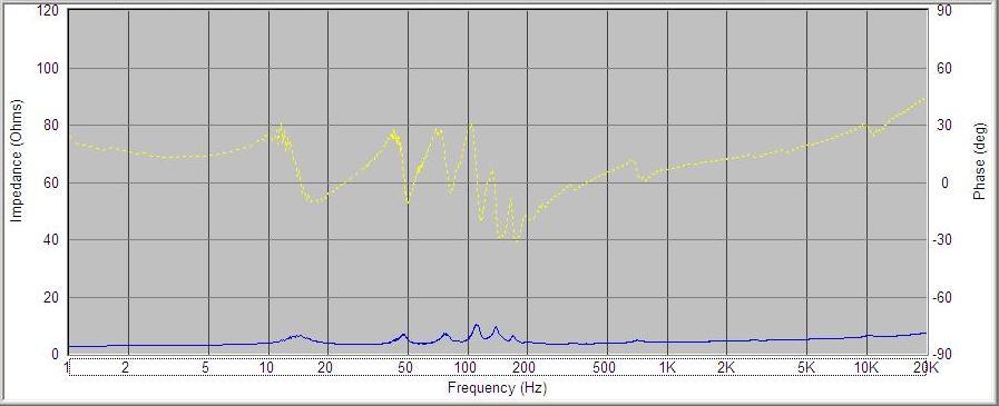 System impedance chart Centaur